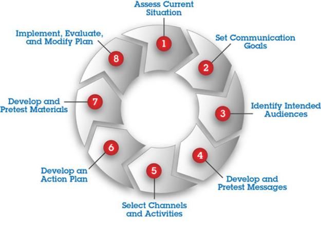 8 steps of communications